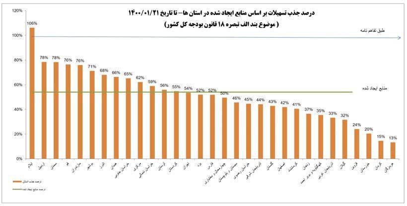 نمودار عملکرد استانهای کشور در جذب تسهیلات از محل بند الف تبصره 18 قانون بودجه کشور که استان اردبیل رتبه دوم را در سطح کشور دارد.